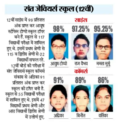 ICSE RESULT 2020 – CLASS XII (2020-21)